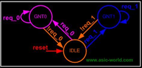 pattern recognition verilog verilog basics part i lib4u