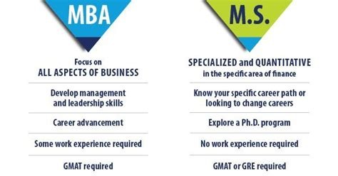 Joint Mba And Ms In Finance Degrees by Mba Or Ms In Finance Which Degree Is Right For You Lerner