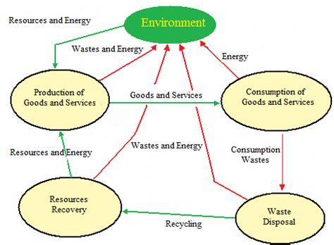 Energy Economics And The Environment Outline by Ken Szulczyk S Lecture Notes For Environmental And Resource Economics