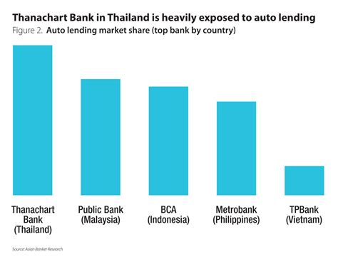 auto lending potential for auto lending in southeast asian