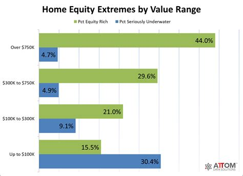 one in four u s properties now quot equity rich quot