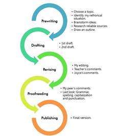 Writing Process Essay by Let S Write The Writing Process