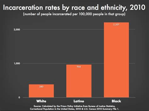 prison statistics by race 2014 prison culture 187 crazy prison industrial complex fact of