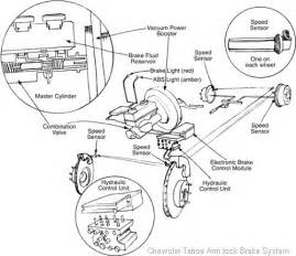 Brake System Warning Light Silverado 2003 Tahoe Antilock Brake Reset Autos Weblog