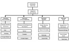 desain dan struktur organisasi manajemen manajemen bagan desain organisasi