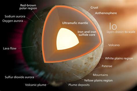 Jupiter Interior Composition by Io Jupiter S Moon Satellite Active Volcanoes Plasma Torus