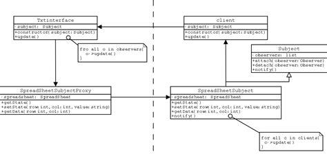 pattern proxy proxy pattern