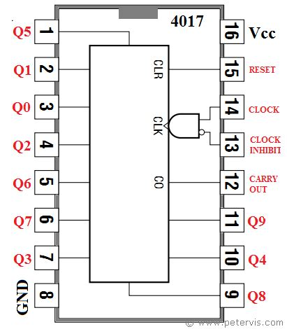 integrated circuit 4017 price 4017 counter