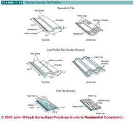 Tile Roof Types Clay Tile Concrete Tile Fiber Cement Roof Installation Guide Roof Defects Roof Repairs