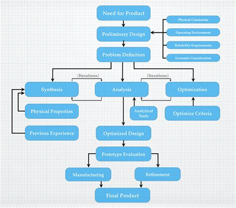manufacturing flowchart manufacturing flow diagram pictures to pin on