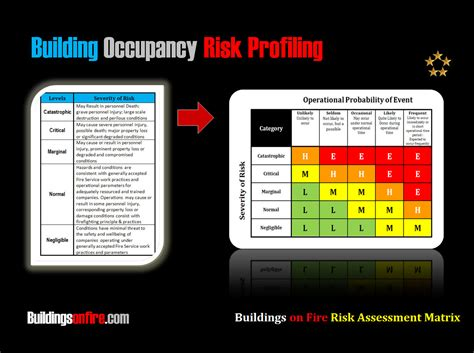 operating room abbreviation buildings on risk assessment matrix buildingsonfire