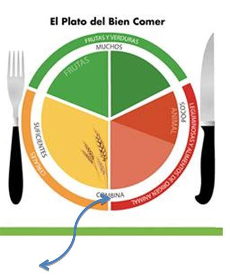 Pasitos Al Aprendizaje Como Usar El Plato Del Buen Comer Colores Alimenticios L