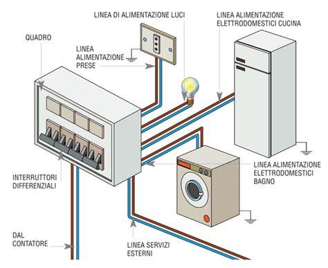 contatore gas in casa contatore enel e quadro elettrico bricoportale fai da