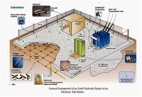 Layout Of Grid Substation | hyderabad institute of electrical engineers layout of