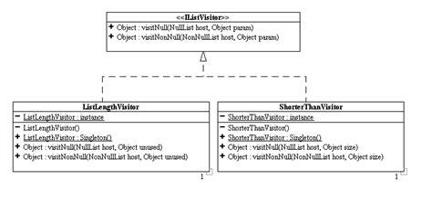 visitor pattern vs oo vs functional