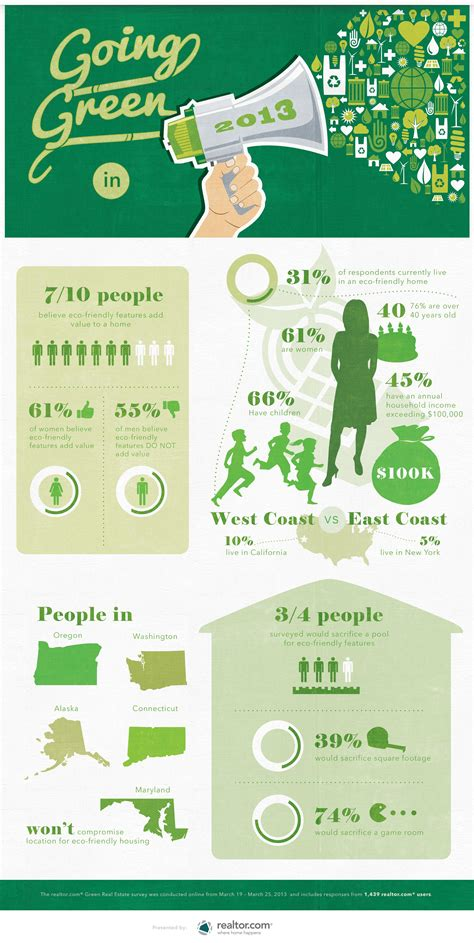 going green in your home realtor com go green infographic final the dc moms