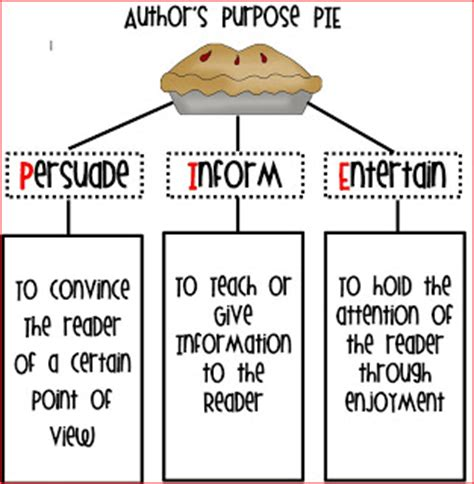 printable author s purpose poster persuasive writing lesson activity classroom activities