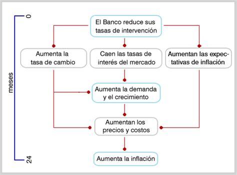 inflacion proyectada para colombia 191 c 243 mo afecta la pol 237 tica monetaria a la econom 237 a banco