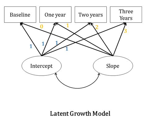Latent Variable Path Modeling the four models you meet in structural equation modeling