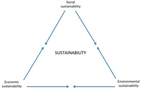 sustainability free full text designing sustainable urban social sustainability free full text five approaches to