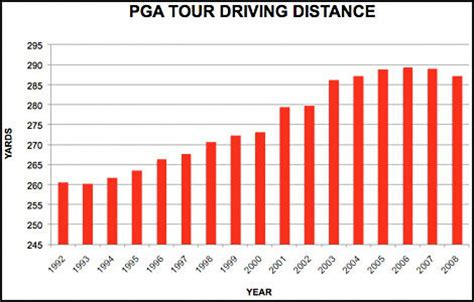swing speed vs distance 2009 pga tour swing speeds stats