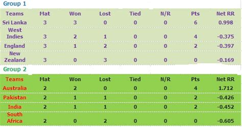 talat s points table for icc t20 in eights