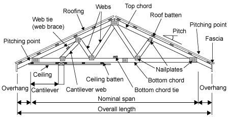Hip Roof Components Shed Roof Diagram Shed Free Image About Wiring Diagram