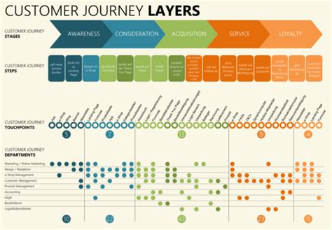 visitor pattern simple explanation how to map a customer journey in ecommerce with templates