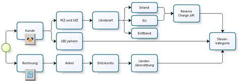 Rechnung Schweiz Umsatzsteuervoranmeldung Integrierte Finanzbuchhaltung