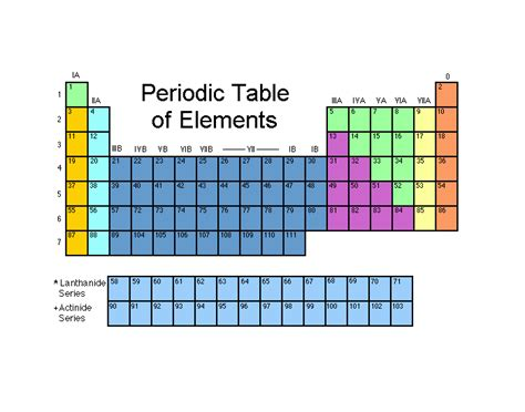 Periodic Table Of Elements Quiz by The Periodic Table Of Elements 1 20