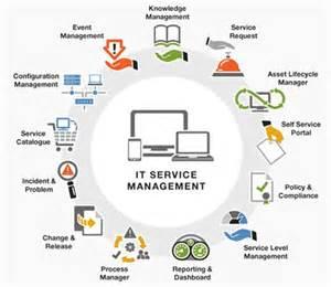 It Service Desk Manager Git Gulf Innovation Technology Muscat Sultanate Of Oman
