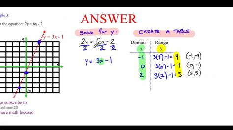 five 5 minute math graphing linear equations table of