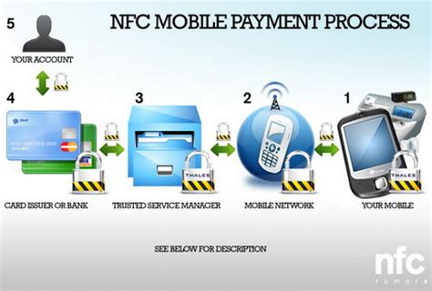 nfc and mobile payments 10 myths about mobile payments nfc payments and mobile