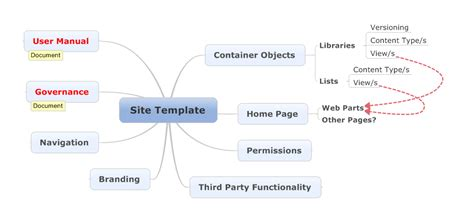 Requirements analysis kit for SharePoint 2010