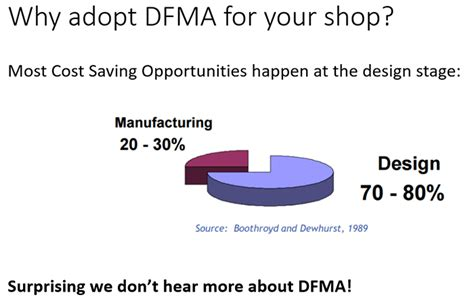 dfm design for manufacturing pdf dfma design for assembly manufacturing 33 tips