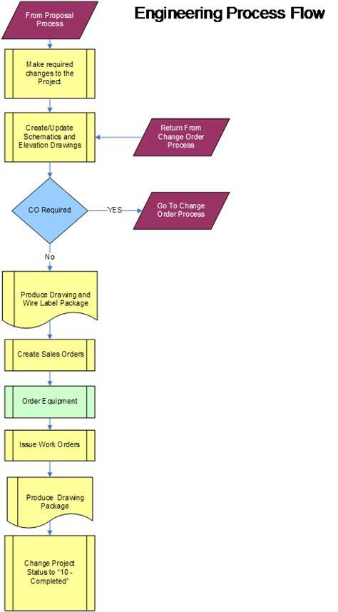 process flowcharts  tools