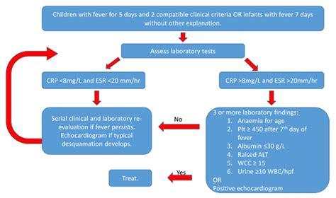Treatment Of Kawasaki Disease by Clinical Practice Guidelines Kawasaki Disease