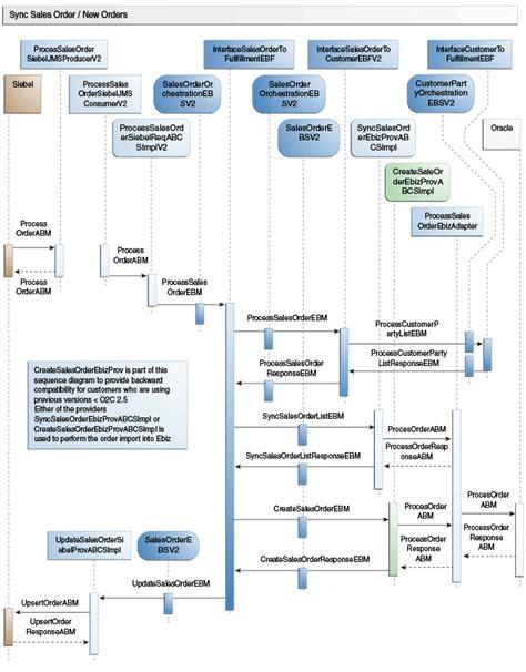 oracle order management workflow process integration for order management