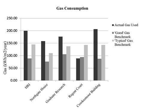 user perceptions  energy consumption  university buildings  university  sheffield case