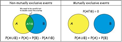 mutually exclusive venn diagram venn diagram mutually exclusive images how to guide and refrence