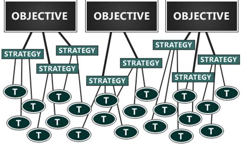 strategy tree template common sense approach to marketing plans teach to fish