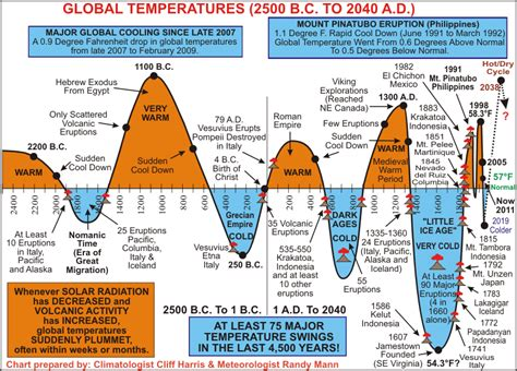 weather pattern history headed for a cooler climate say experts ice age now