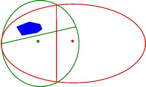 innere punkte verfahren lineare programmierung