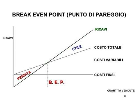 sle breakeven analysis come calcolare il even una formula universale