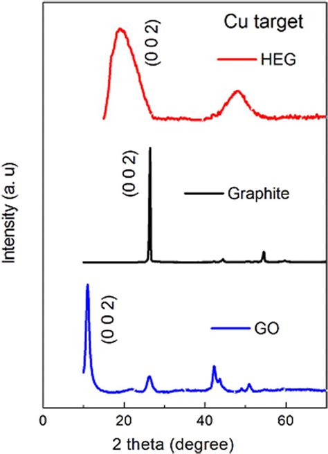 Xrd Pattern Graphite | xrd pattern of graphite graphite oxide and hydrogen
