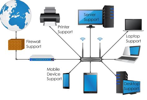small business network diagram business it support in chesterfield tech cpr ltd