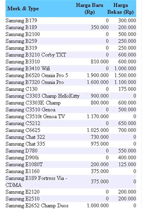 Harga Hp Samsung All Merk search results for harga tablet merek nokia black