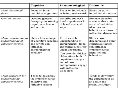 semi structured template researching entrepreneurship using phenomenological methods