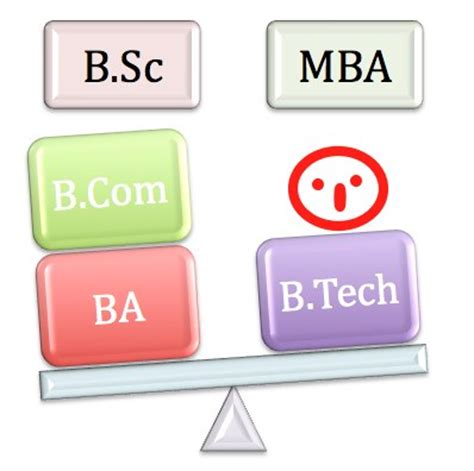 How Can I Do Mba After B by Do B Schools In Usa Accept 15 Year Education For Mba