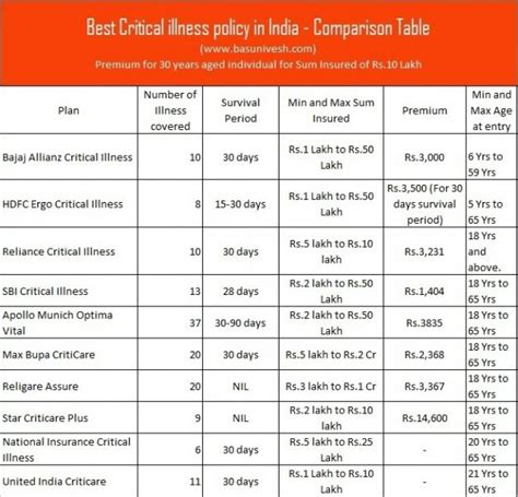 Compare Policy by Best Critical Illness Policy In India 2019 Comparison